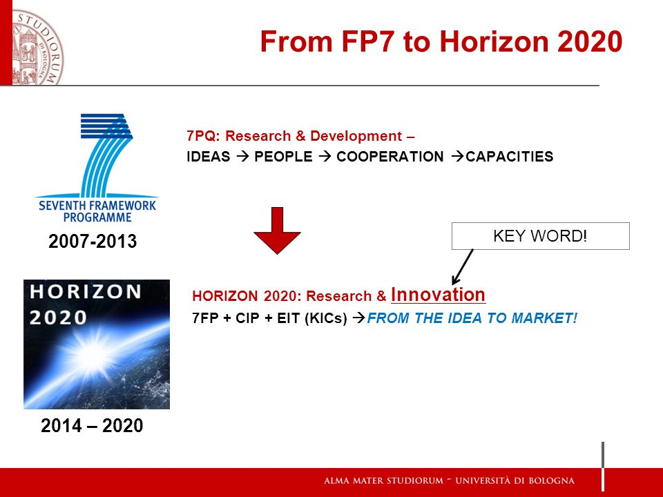 From FP7 to Horizon 2020 7PQ: Research & Development – IDEAS PEOPLE COOPERATION CAPACITIES 2007-2013 2014 – 2020 HORIZON 2020: Research & Innovation 7