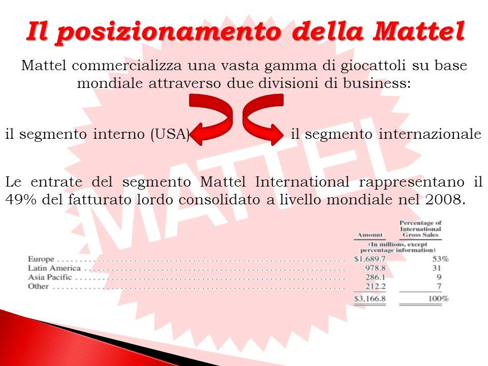 Mattel commercializza una vasta gamma di giocattoli su base mondiale attraverso due divisioni di business: il segmento interno (USA)il segmento internazionale Le entrate del segmento Mattel International rappresentano il 49% del fatturato lordo consolidato a livello mondiale nel 2008.