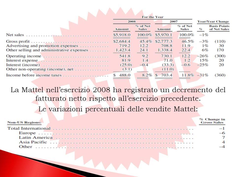 La Mattel nellesercizio 2008 ha registrato un decremento del fatturato netto rispetto allesercizio precedente.