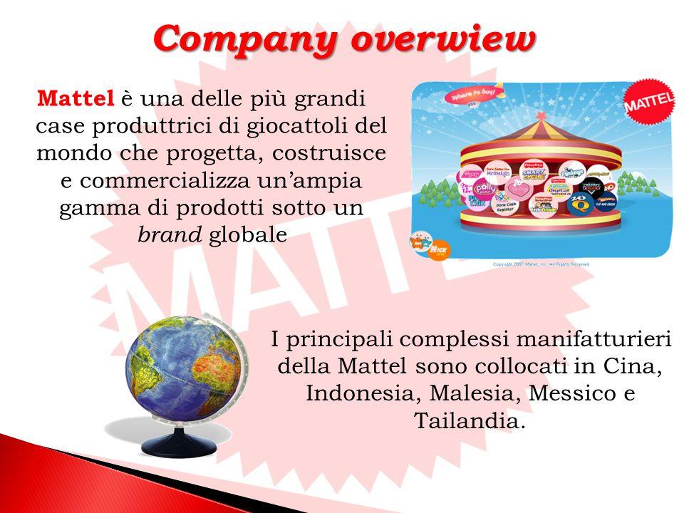 Mattel è una delle più grandi case produttrici di giocattoli del mondo che progetta, costruisce e commercializza unampia gamma di prodotti sotto un brand globale I principali complessi manifatturieri della Mattel sono collocati in Cina, Indonesia, Malesia, Messico e Tailandia.