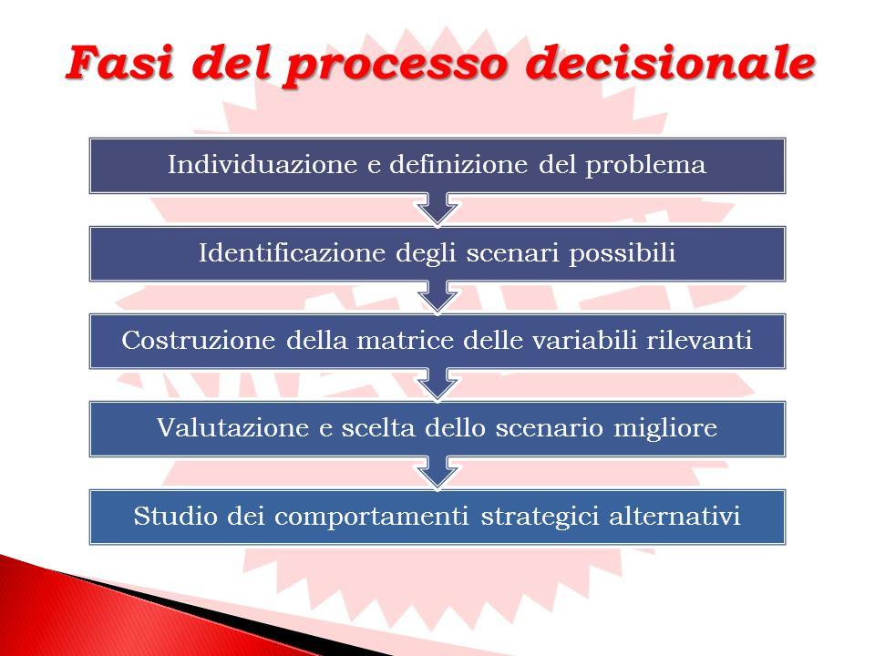 Fasi del processo decisionale Studio dei comportamenti strategici alternativi Valutazione e scelta dello scenario migliore Costruzione della matrice delle variabili rilevanti Identificazione degli scenari possibili Individuazione e definizione del problema
