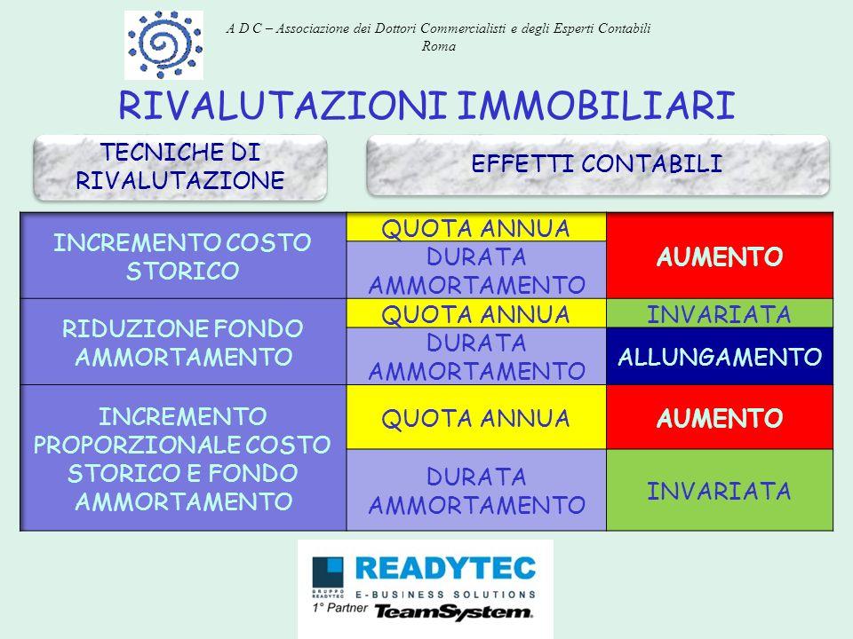 RIVALUTAZIONI IMMOBILIARI TECNICHE DI RIVALUTAZIONE EFFETTI CONTABILI A D C – Associazione dei Dottori Commercialisti e degli Esperti Contabili Roma