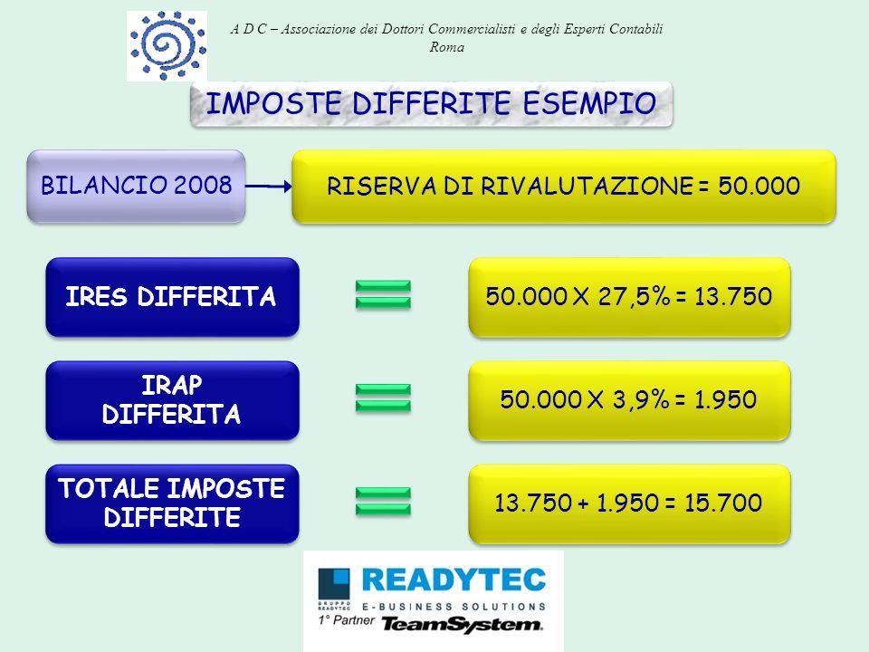 IMPOSTE DIFFERITE ESEMPIO BILANCIO 2008 RISERVA DI RIVALUTAZIONE = 50.000 IRES DIFFERITA 50.000 X 27,5% = 13.750 IRAP DIFFERITA IRAP DIFFERITA 50.000
