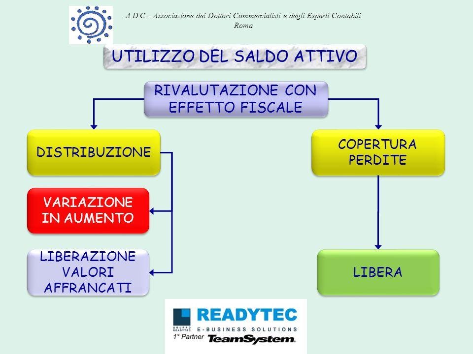 UTILIZZO DEL SALDO ATTIVO RIVALUTAZIONE CON EFFETTO FISCALE DISTRIBUZIONE VARIAZIONE IN AUMENTO COPERTURA PERDITE LIBERAZIONE VALORI AFFRANCATI LIBERA