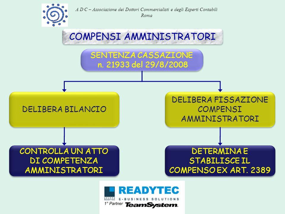 COMPENSI AMMINISTRATORI SENTENZA CASSAZIONE n. 21933 del 29/8/2008 SENTENZA CASSAZIONE n. 21933 del 29/8/2008 DELIBERA BILANCIO DELIBERA FISSAZIONE CO