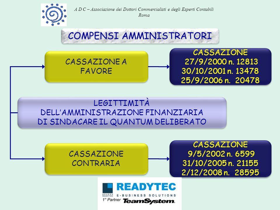 COMPENSI AMMINISTRATORI LEGITTIMITÀ DELLAMMINISTRAZIONE FINANZIARIA DI SINDACARE IL QUANTUM DELIBERATO LEGITTIMITÀ DELLAMMINISTRAZIONE FINANZIARIA DI