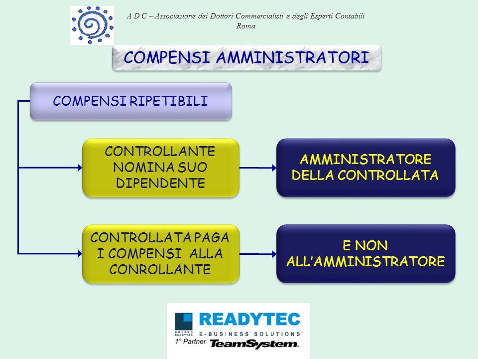 COMPENSI AMMINISTRATORI COMPENSI RIPETIBILI CONTROLLANTE NOMINA SUO DIPENDENTE CONTROLLATA PAGA I COMPENSI ALLA CONROLLANTE AMMINISTRATORE DELLA CONTR