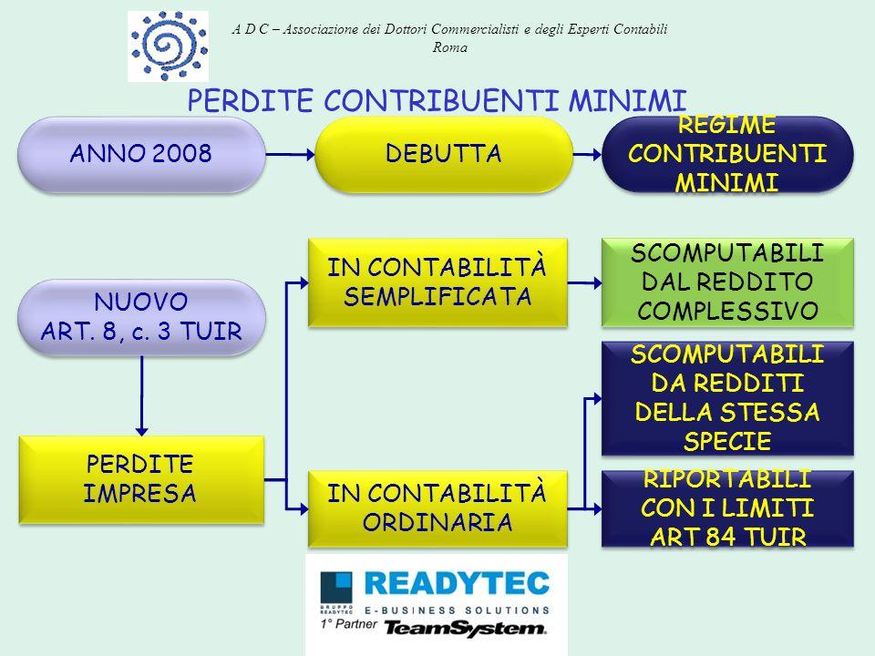 PERDITE CONTRIBUENTI MINIMI DEBUTTA REGIME CONTRIBUENTI MINIMI ANNO 2008 IN CONTABILITÀ SEMPLIFICATA SCOMPUTABILI DAL REDDITO COMPLESSIVO SCOMPUTABILI