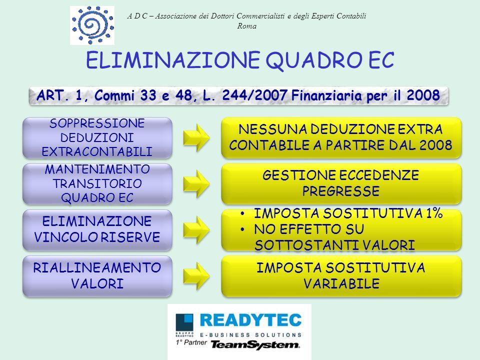 ELIMINAZIONE QUADRO EC ART. 1, Commi 33 e 48, L. 244/2007 Finanziaria per il 2008 MANTENIMENTO TRANSITORIO QUADRO EC NESSUNA DEDUZIONE EXTRA CONTABILE