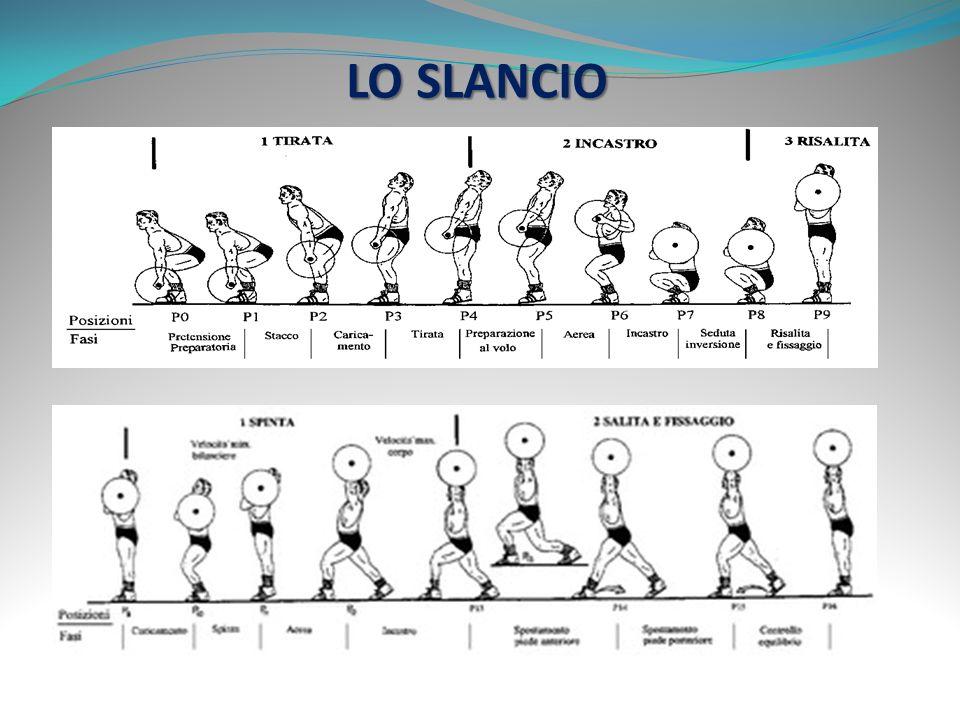 LO SLANCIO