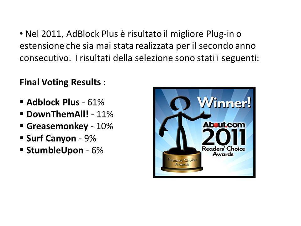 Nel 2011, AdBlock Plus è risultato il migliore Plug-in o estensione che sia mai stata realizzata per il secondo anno consecutivo. I risultati della se