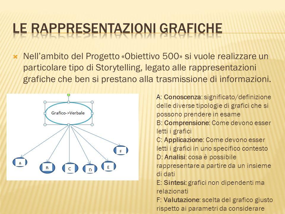 Nellambito del Progetto «Obiettivo 500» si vuole realizzare un particolare tipo di Storytelling, legato alle rappresentazioni grafiche che ben si pres