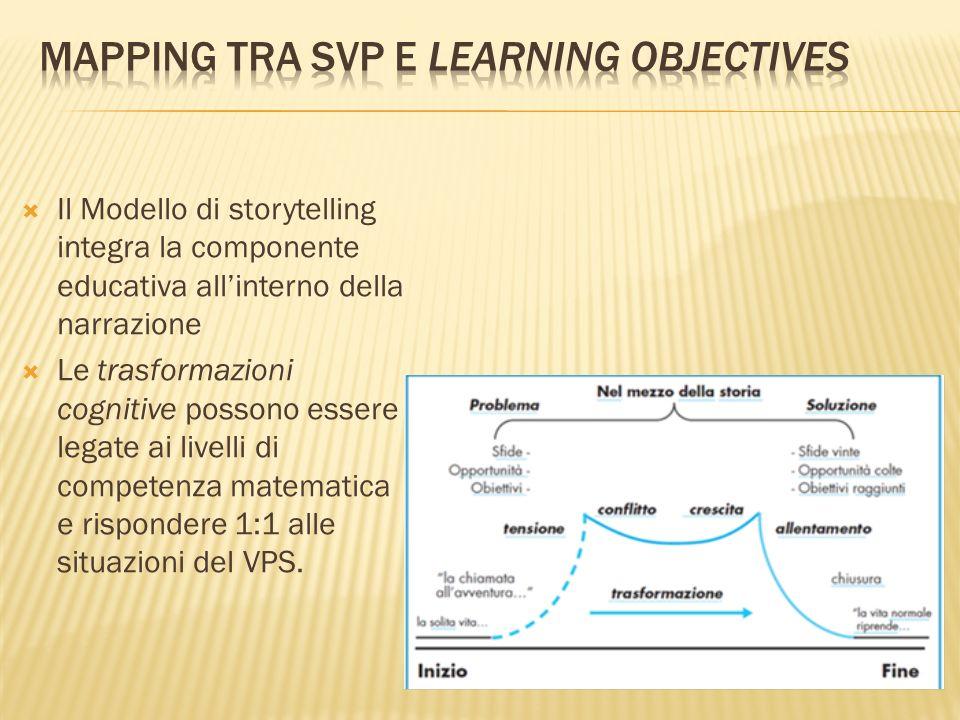 Il Modello di storytelling integra la componente educativa allinterno della narrazione Le trasformazioni cognitive possono essere legate ai livelli di