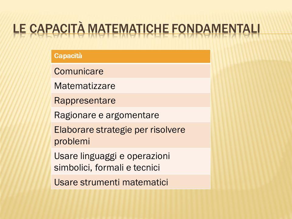 Capacità Comunicare Matematizzare Rappresentare Ragionare e argomentare Elaborare strategie per risolvere problemi Usare linguaggi e operazioni simbol