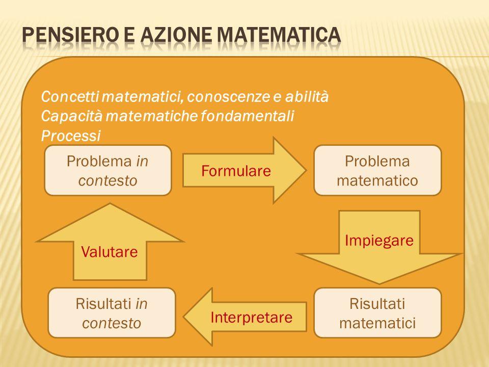 Concetti matematici, conoscenze e abilità Capacità matematiche fondamentali Processi Problema in contesto Problema matematico Risultati in contesto Ri