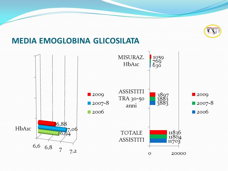 MEDIA EMOGLOBINA GLICOSILATA