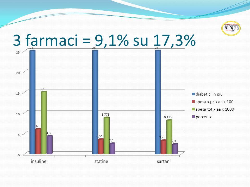 3 farmaci = 9,1% su 17,3%