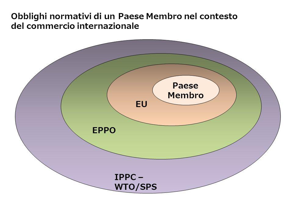 B C F Obblighi normativi di un Paese Membro nel contesto del commercio internazionale Paese Membro EU EPPO IPPC – WTO/SPS