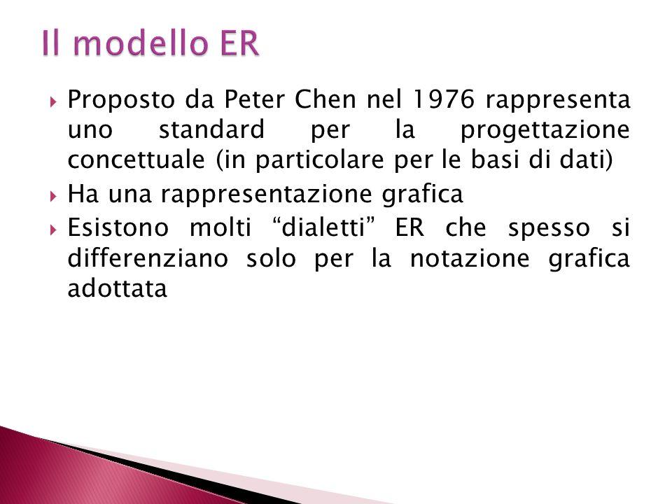Proposto da Peter Chen nel 1976 rappresenta uno standard per la progettazione concettuale (in particolare per le basi di dati) Ha una rappresentazione