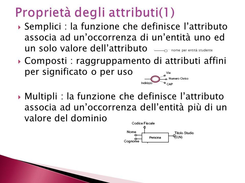 Semplici : la funzione che definisce lattributo associa ad unoccorrenza di unentità uno ed un solo valore dellattributo nome per entità studente Compo