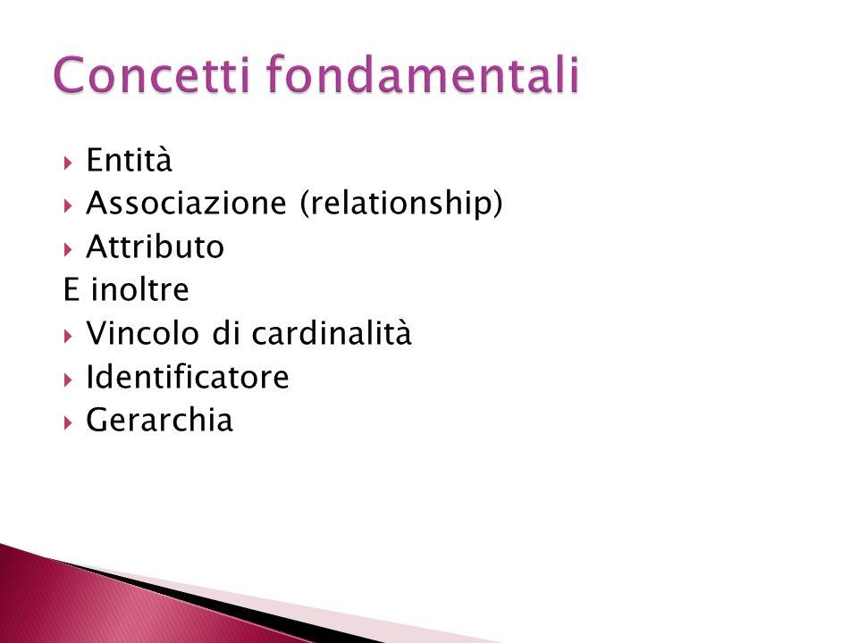Entità Associazione (relationship) Attributo E inoltre Vincolo di cardinalità Identificatore Gerarchia