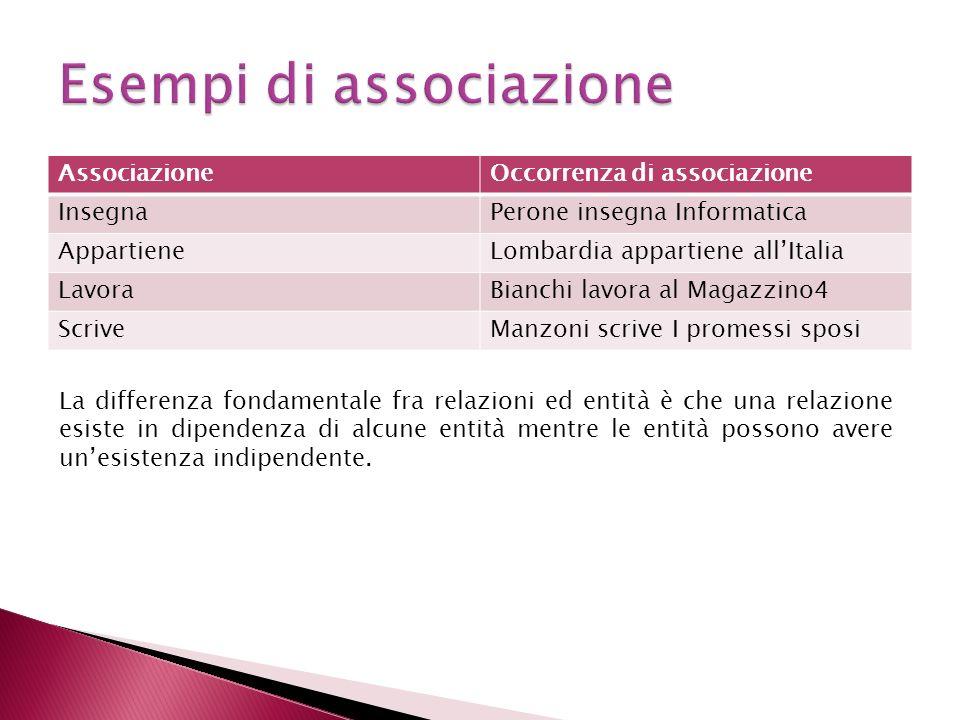 AssociazioneOccorrenza di associazione InsegnaPerone insegna Informatica AppartieneLombardia appartiene allItalia LavoraBianchi lavora al Magazzino4 S