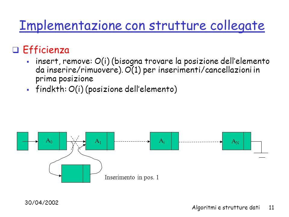 30/04/2002 Algoritmi e strutture dati11 Implementazione con strutture collegate Efficienza insert, remove: O(i) (bisogna trovare la posizione dellelemento da inserire/rimuovere).