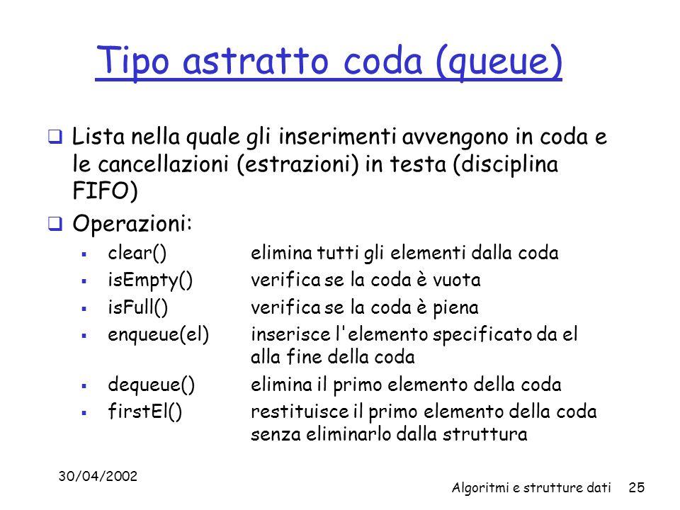 30/04/2002 Algoritmi e strutture dati25 Tipo astratto coda (queue) Lista nella quale gli inserimenti avvengono in coda e le cancellazioni (estrazioni) in testa (disciplina FIFO) Operazioni: clear()elimina tutti gli elementi dalla coda isEmpty()verifica se la coda è vuota isFull() verifica se la coda è piena enqueue(el) inserisce l elemento specificato da el alla fine della coda dequeue() elimina il primo elemento della coda firstEl() restituisce il primo elemento della coda senza eliminarlo dalla struttura