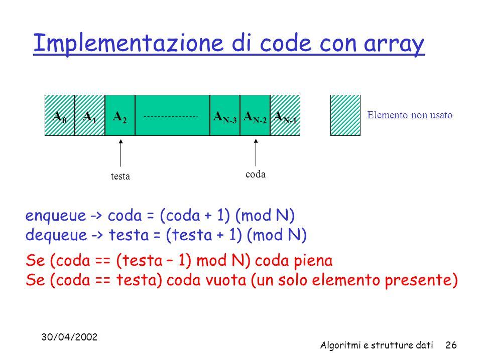 30/04/2002 Algoritmi e strutture dati26 Implementazione di code con array A0A0 A1A1 A2A2 A N-3 A N-2 A N-1 testa coda Elemento non usato enqueue -> coda = (coda + 1) (mod N) dequeue -> testa = (testa + 1) (mod N) Se (coda == (testa – 1) mod N) coda piena Se (coda == testa) coda vuota (un solo elemento presente)