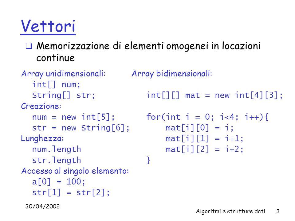 30/04/2002 Algoritmi e strutture dati3 Vettori Memorizzazione di elementi omogenei in locazioni continue Array unidimensionali: int[] num; String[] str; Creazione: num = new int[5]; str = new String[6]; Lunghezza: num.length str.length Accesso al singolo elemento: a[0] = 100; str[1] = str[2]; Array bidimensionali: int[][] mat = new int[4][3]; for(int i = 0; i<4; i++){ mat[i][0] = i; mat[i][1] = i+1; mat[i][2] = i+2; }