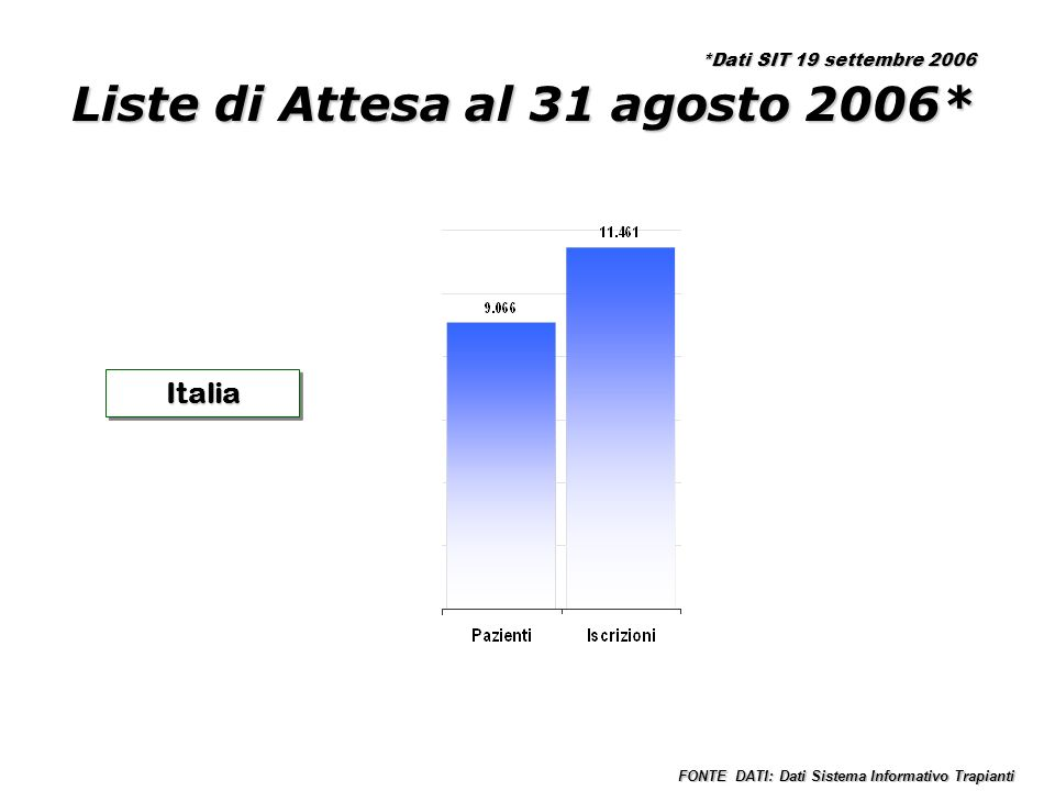 Liste di Attesa al 31 agosto 2006* ItaliaItalia FONTE DATI: Dati Sistema Informativo Trapianti *Dati SIT 19 settembre 2006