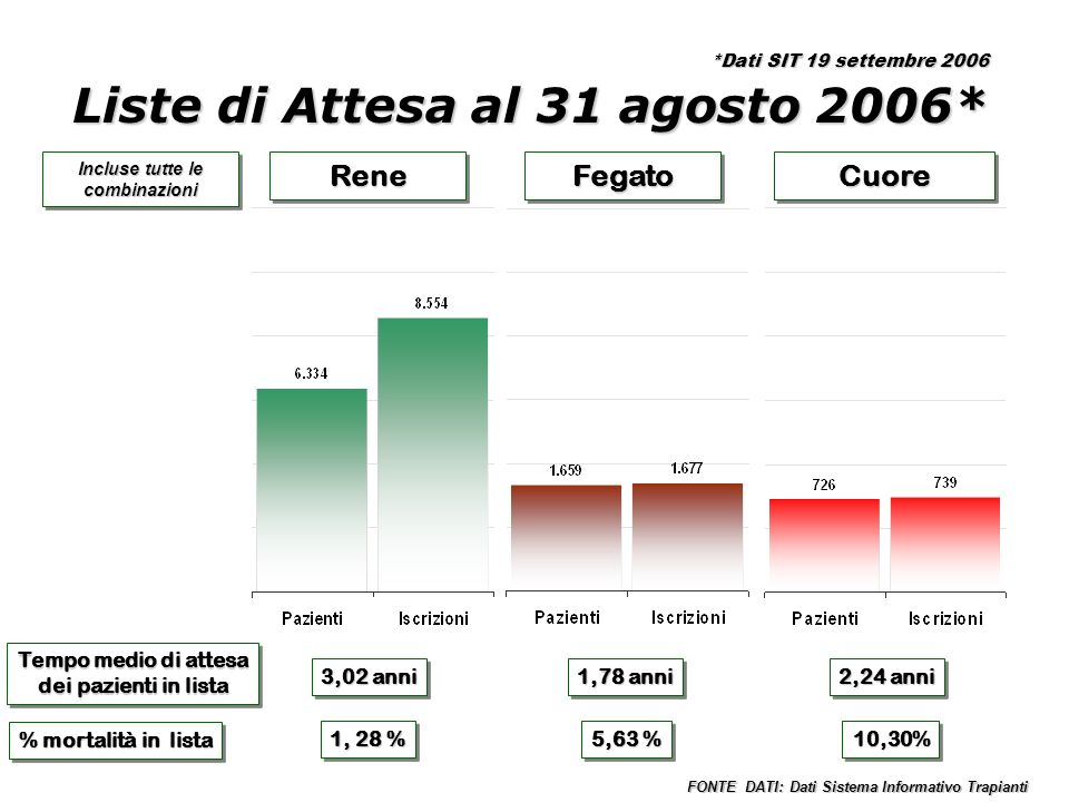 ReneReneFegatoFegatoCuoreCuore Tempo medio di attesa dei pazienti in lista Tempo medio di attesa dei pazienti in lista 3,02 anni 2,24 anni 1,78 anni % mortalità in lista 1, 28 % 5,63 % 10,30%10,30% Incluse tutte le combinazioni FONTE DATI: Dati Sistema Informativo Trapianti Liste di Attesa al 31 agosto 2006* *Dati SIT 19 settembre 2006
