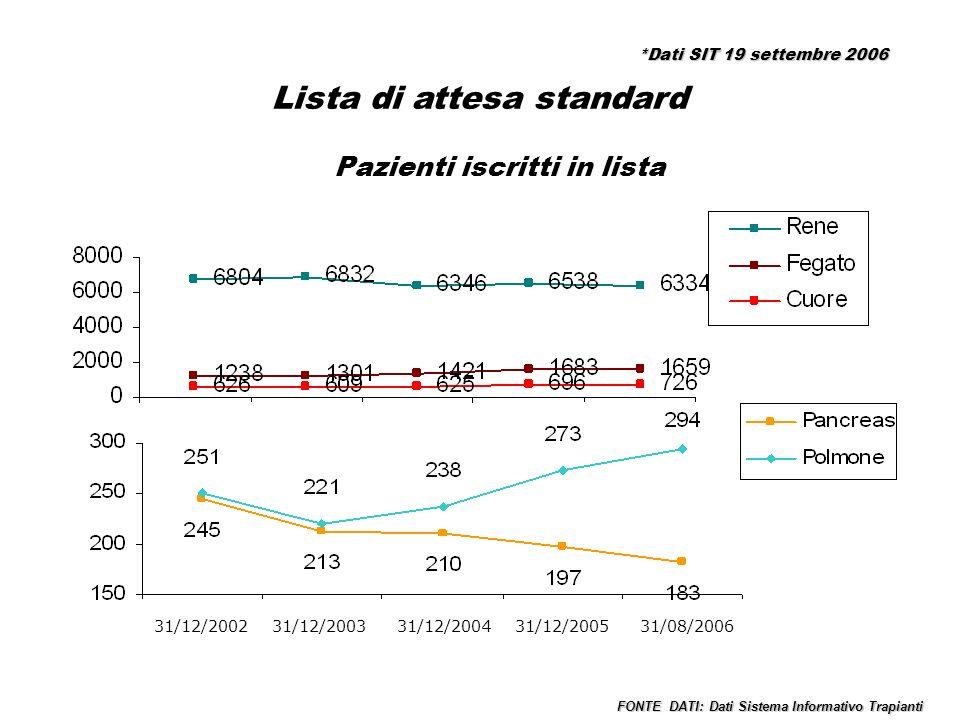 Lista di attesa standard Pazienti iscritti in lista 31/12/2002 31/12/2003 31/12/2004 31/12/2005 31/08/2006 FONTE DATI: Dati Sistema Informativo Trapianti *Dati SIT 19 settembre 2006