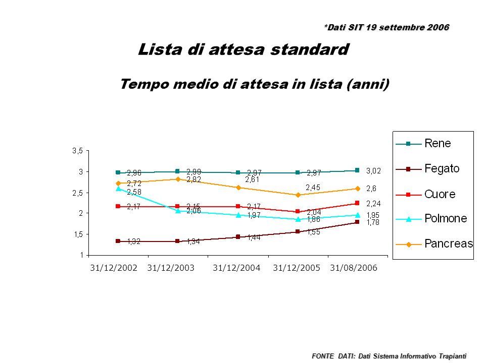 Lista di attesa standard % Decesso in lista di attesa 2002 2003 2004 2005 31/08/2006 FONTE DATI: Dati Sistema Informativo Trapianti *Dati SIT 19 settembre 2006