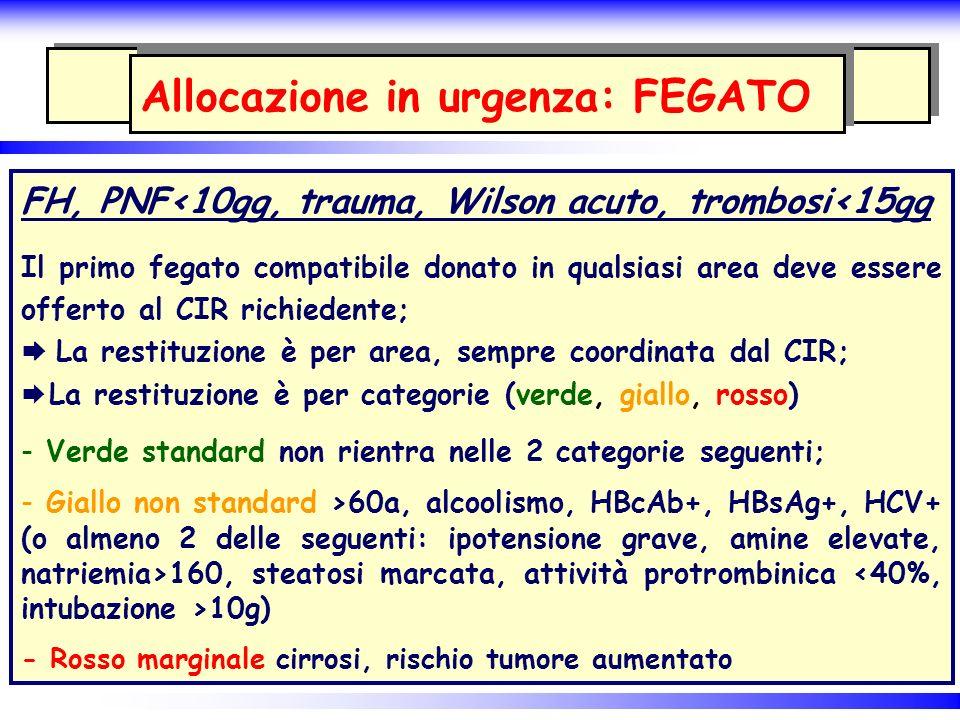 Allocazione in urgenza: FEGATO FH, PNF<10gg, trauma, Wilson acuto, trombosi<15gg Il primo fegato compatibile donato in qualsiasi area deve essere offe