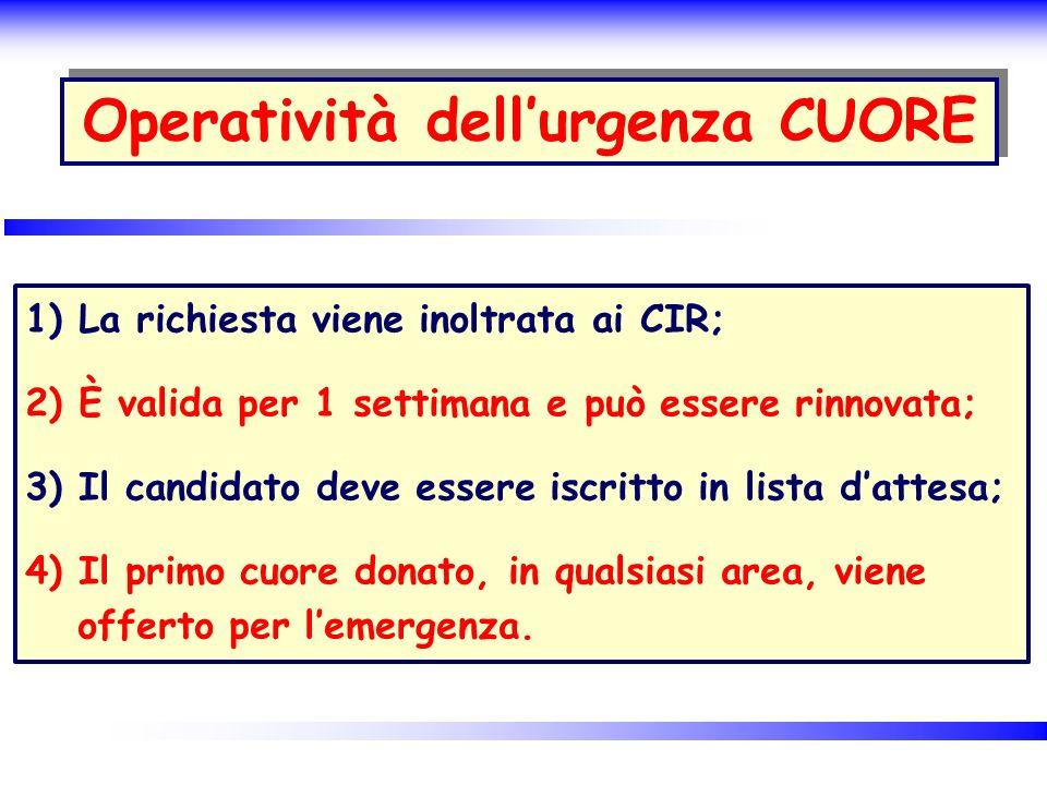 Operatività dellurgenza CUORE 1) La richiesta viene inoltrata ai CIR; 2) È valida per 1 settimana e può essere rinnovata; 3) Il candidato deve essere