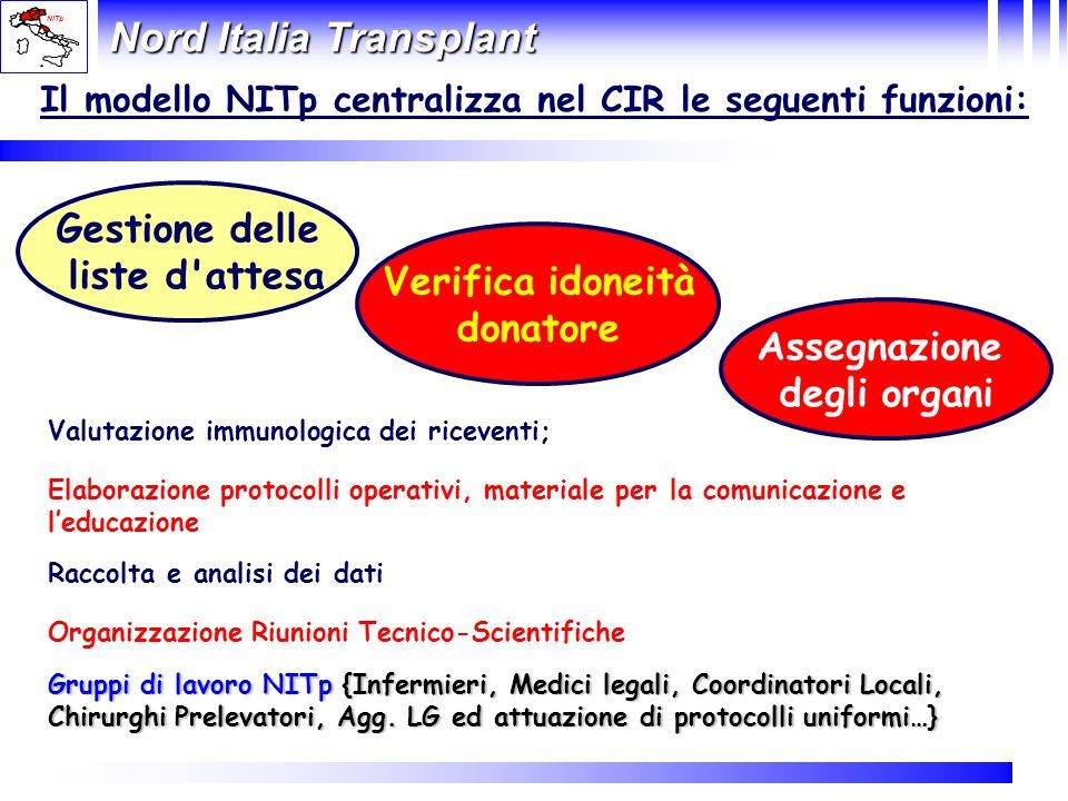 Gestione delle liste d'attesa Verifica idoneità donatore Assegnazione degli organi Il modello NITp centralizza nel CIR le seguenti funzioni: Nord Ital