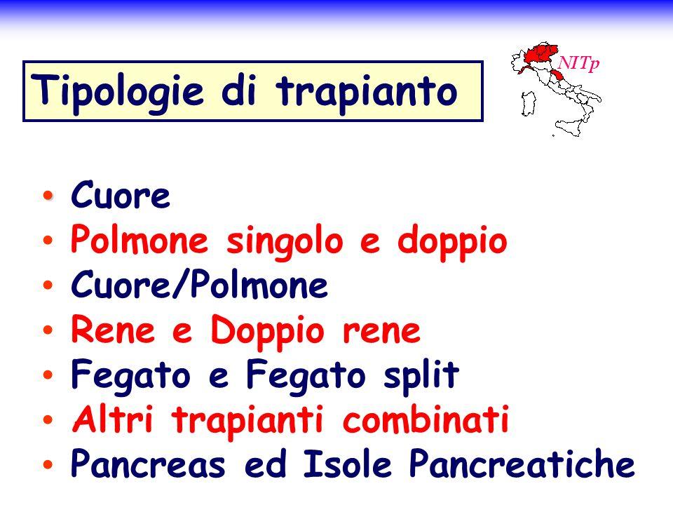 Tipologie di trapianto Cuore Polmone singolo e doppio Cuore/Polmone Rene e Doppio rene Fegato e Fegato split Altri trapianti combinati Pancreas ed Iso