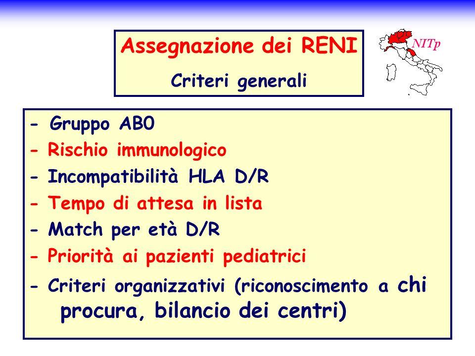 - Gruppo AB0 - Rischio immunologico - Incompatibilità HLA D/R - Tempo di attesa in lista - Match per età D/R - Priorità ai pazienti pediatrici - Crite
