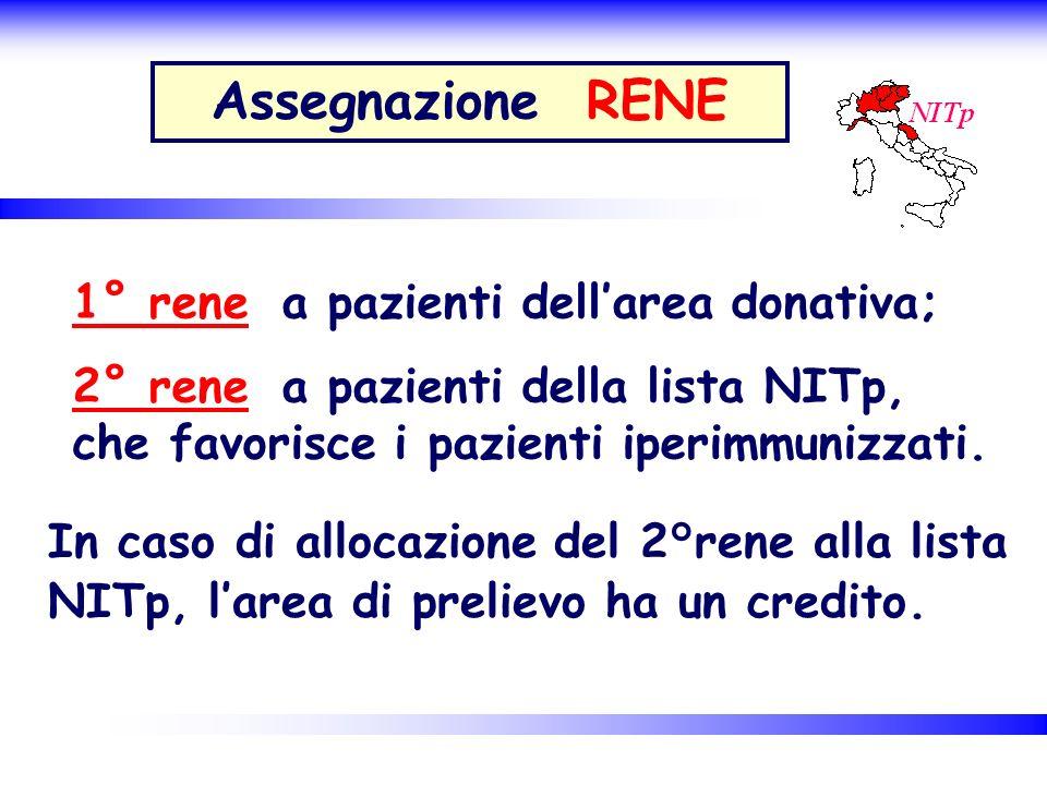 In caso di allocazione del 2°rene alla lista NITp, larea di prelievo ha un credito. Assegnazione RENE 1° rene a pazienti dellarea donativa; 2° rene a