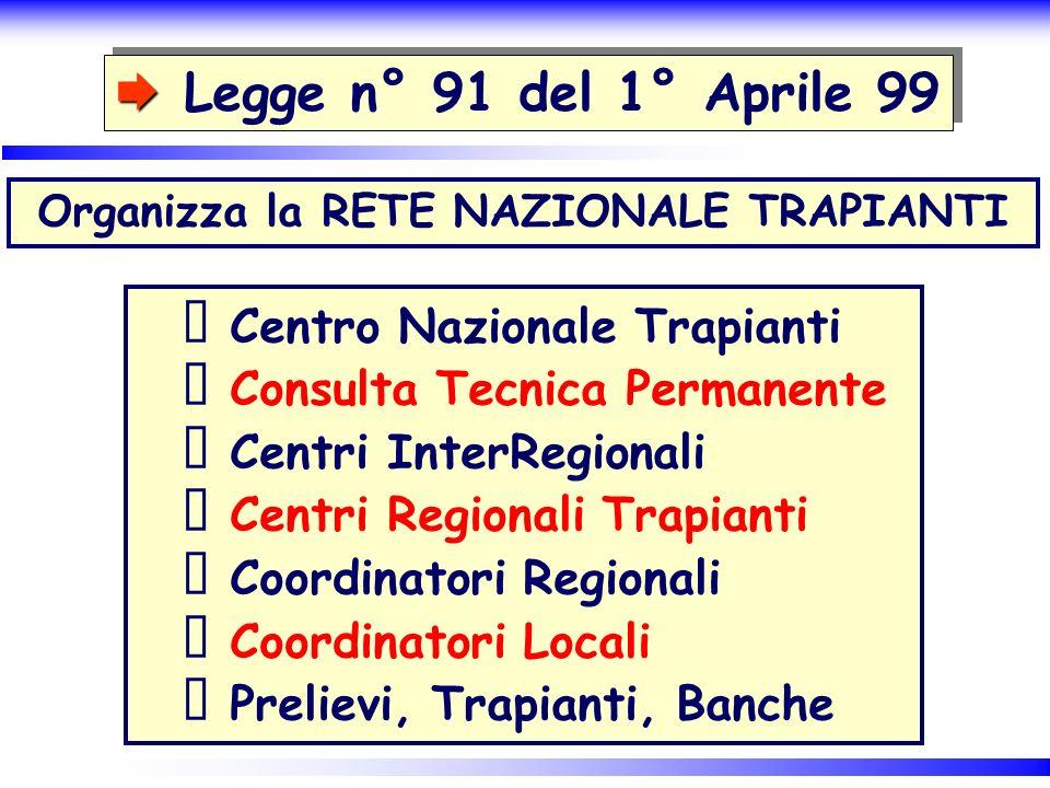 Centro Nazionale Trapianti Consulta Tecnica Permanente Centri InterRegionali Centri Regionali Trapianti Coordinatori Regionali Coordinatori Locali Pre