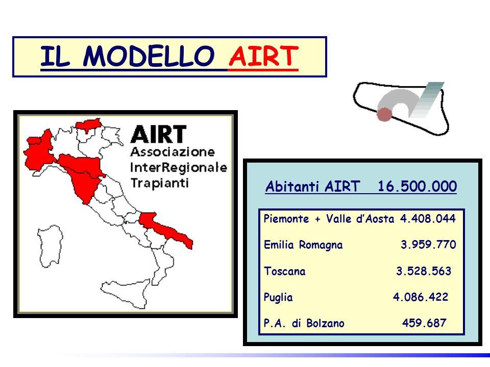 Abitanti AIRT 16.500.000 Piemonte + Valle dAosta 4.408.044 Emilia Romagna 3.959.770 Toscana 3.528.563 Puglia 4.086.422 P.A. di Bolzano 459.687 IL MODE