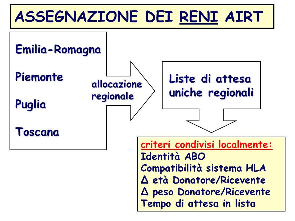 ASSEGNAZIONE DEI RENI AIRT Emilia-RomagnaPiemontePugliaToscana allocazione regionale criteri condivisi localmente: Identità ABO Compatibilità sistema