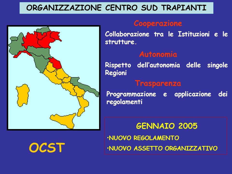 ORGANIZZAZIONE CENTRO SUD TRAPIANTI Programmazione e applicazione dei regolamenti Collaborazione tra le Istituzioni e le strutture. Rispetto dellauton