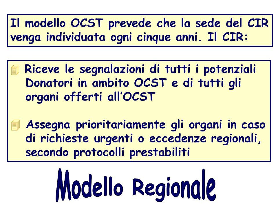 Riceve le segnalazioni di tutti i potenziali Donatori in ambito OCST e di tutti gli organi offerti allOCST Assegna prioritariamente gli organi in caso