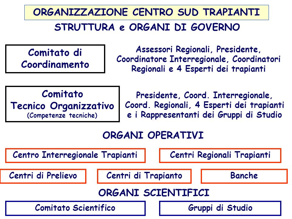 Assessori Regionali, Presidente, Coordinatore Interregionale, Coordinatori Regionali e 4 Esperti dei trapianti Comitato di Coordinamento Comitato Tecn