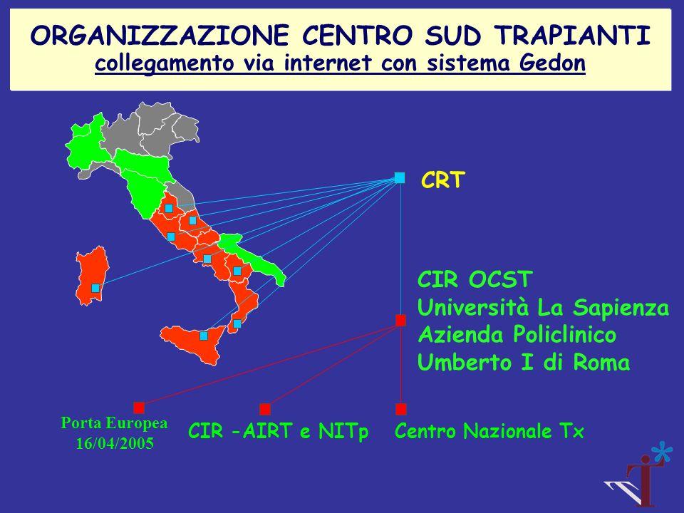 CIR OCST Università La Sapienza Azienda Policlinico Umberto I di Roma CRT CIR -AIRT e NITp Porta Europea 16/04/2005 Centro Nazionale Tx ORGANIZZAZIONE
