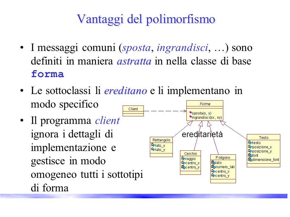 Vantaggi del polimorfismo astrattaI messaggi comuni (sposta, ingrandisci, …) sono definiti in maniera astratta in nella classe di base forma ereditano