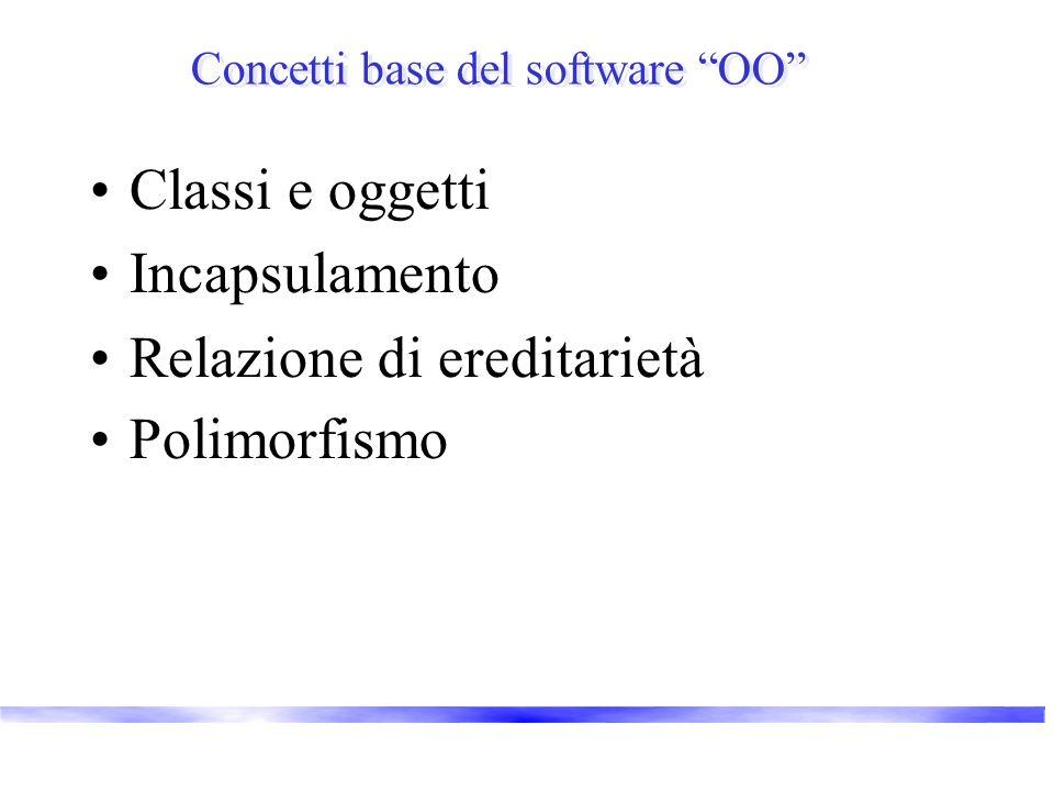 Concetti base del software OO Classi e oggetti Incapsulamento Relazione di ereditarietà Polimorfismo