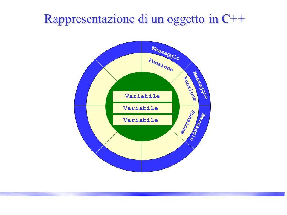 Rappresentazione di un oggetto in C++ Messaggio Funzione Variabile